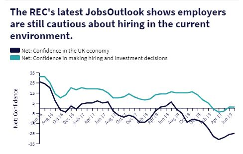 Jobs Outlook Report July 2019