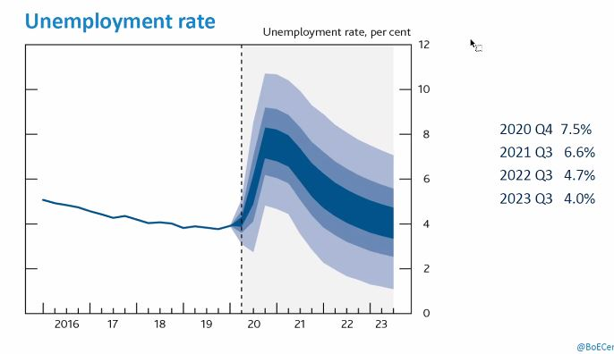 Graphic :Bank of England prediction of unemployment levels Oct 20 -23 once Furlough Ends